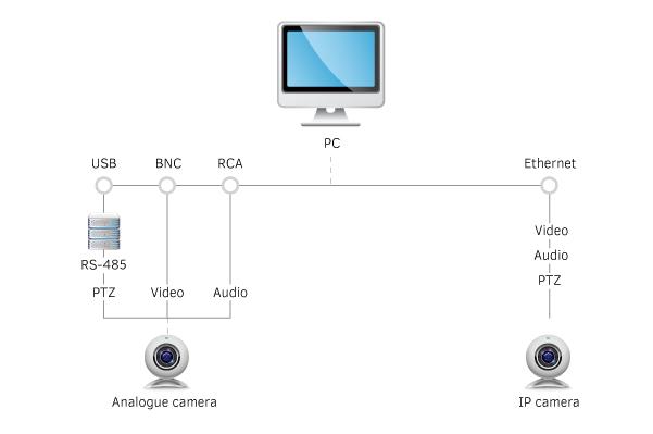 PTZ Camera Management